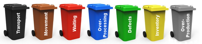 The 7 major wastes / Losses within WCM, TPM, TPS and Lean