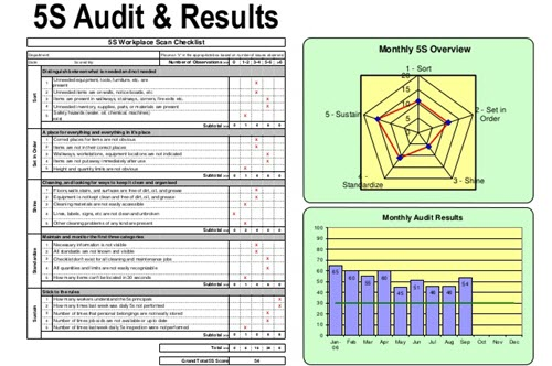 5S Audits ultimately confirm the effectiveness of 5S in your workplace. Regularly conducting a 5S audit has obvious benefits, such as, creating a continuous improvement cycle, which keeps items organized and eliminates waste.