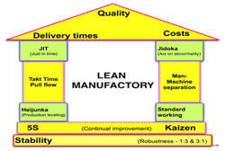 Temple of LEAN: Lean Manufacturing is the core idea is to maximize customer value while minimizing waste. Simply, lean means creating more value for customers with fewer resources. A lean organization understands customer value and focuses its key processes to continuously increase it.