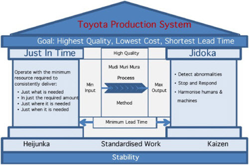 "Temple of TPS: The Toyota Production System (TPS), which is steeped in the philosophy of ""the complete elimination of all waste"" imbues all aspects of production in pursuit of the most efficient methods, tracing back its roots to Sakichi Toyoda's automatic loom. The TPS has evolved through many years of trial and error to improve efficiency based on the Just-in-Time concept developed by Kiichiro Toyoda, the founder (and second president) of Toyota Motor Corporation."