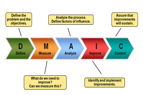 Dmaic ccuart Image collections