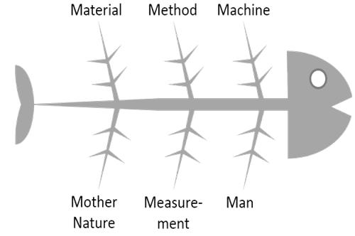 Tulang ikan problem solving tool fishbone diagram fishbone mengidentifikasi banyak kemungkinan penyebab efek atau masalah ini ccuart Gallery